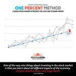 Jak zarobić 10% na giełdzie przy niskim ryzyku? Metoda 1%